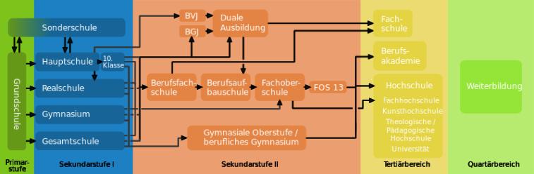 800px-Deutsches_Bildungssystem-quer.svg